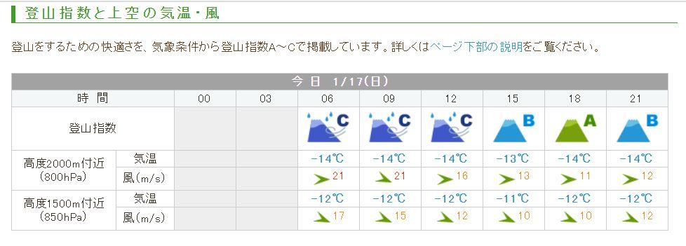 船形山 天気