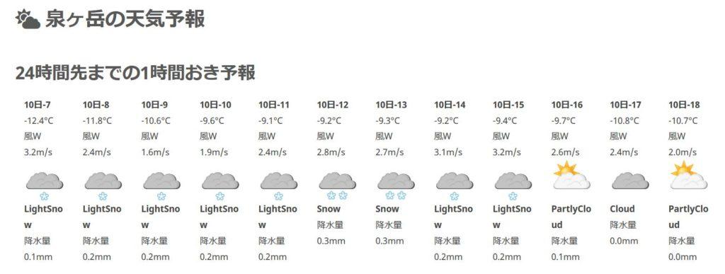 泉ヶ岳スキー場 天気