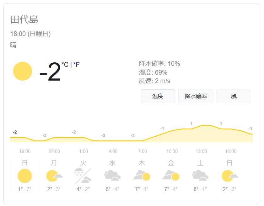 田代島 天気